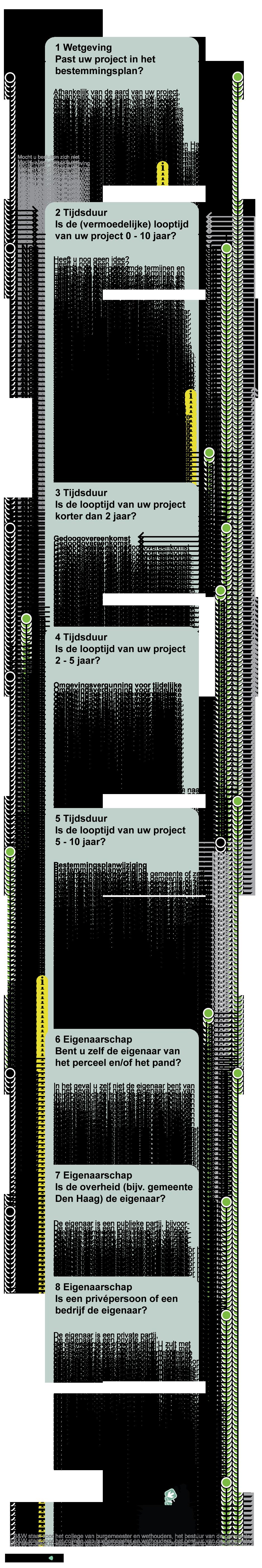 Vraagboomjuridischschema-01